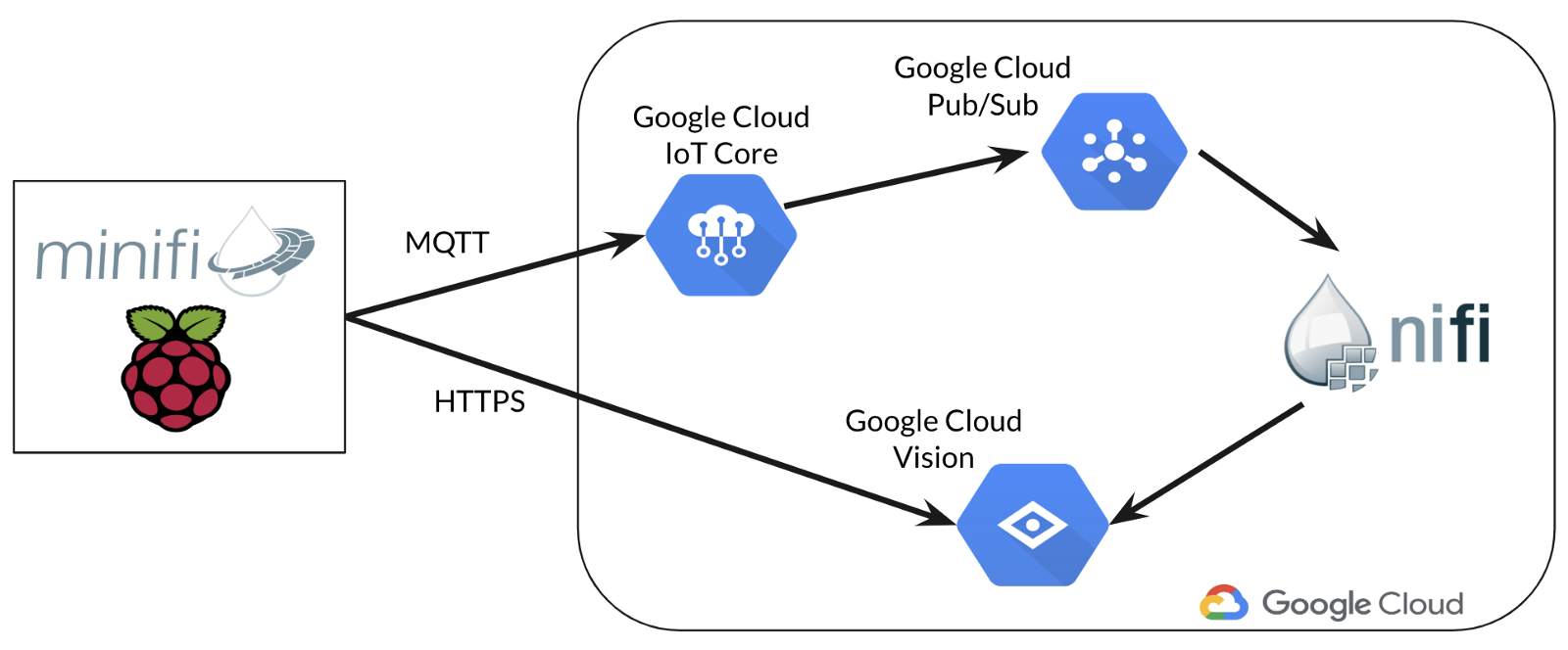 """Architecture in the """"cloud"""" mode"""