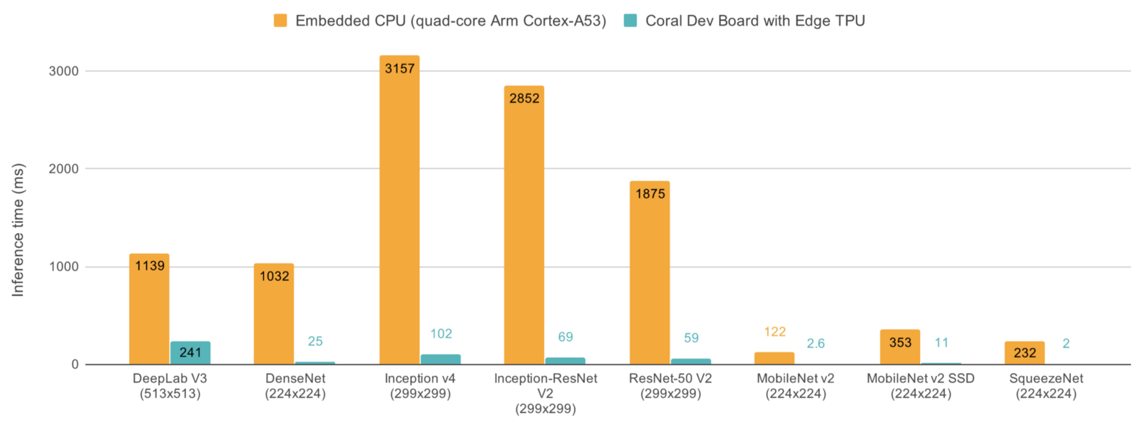 Edge TPU benchmark by Google