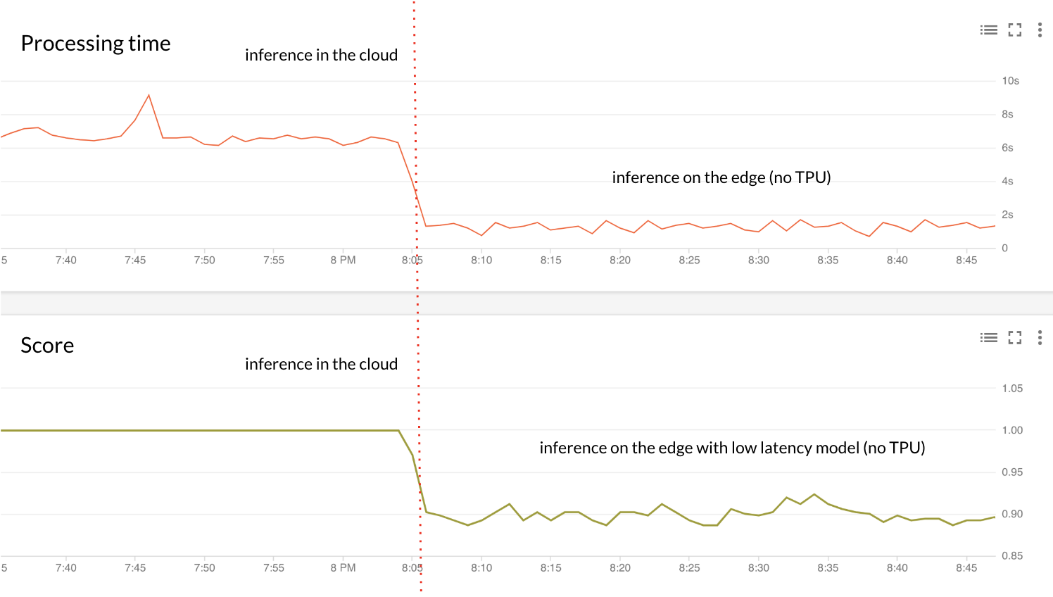 Processing time and score for cloud mode versus edge mode