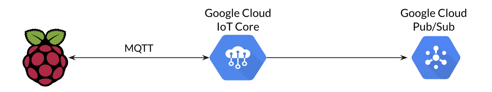 Interface between the device and Google Cloud IoT Core